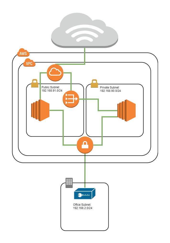 PFSense IPSec VPN connection to AWS